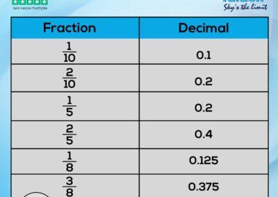 Maths (6)